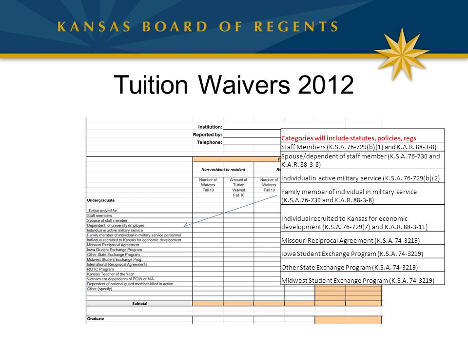 Tuition Waivers 2012 Categories will include statutes, policies, regs Staff Members (K.S.A.