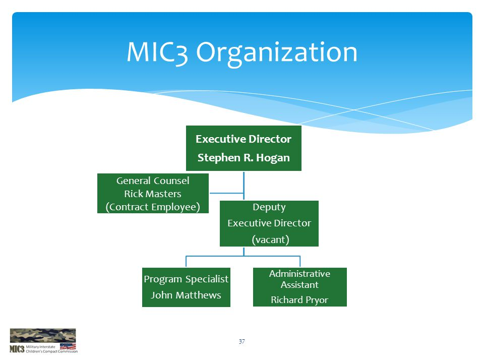MIC3 Organization Executive Director Stephen R. Hogan Program Specialist John Matthews Administrative Assistant Richard Pryor General Counsel Rick Mas