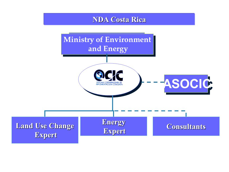 Ministry of Environment and Energy Ministry of Environment and Energy ASOCIC NDA Costa Rica Land Use Change Expert ExpertEnergy Consultants
