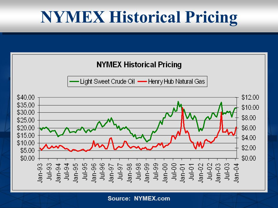 NYMEX Historical Pricing Source: NYMEX.com
