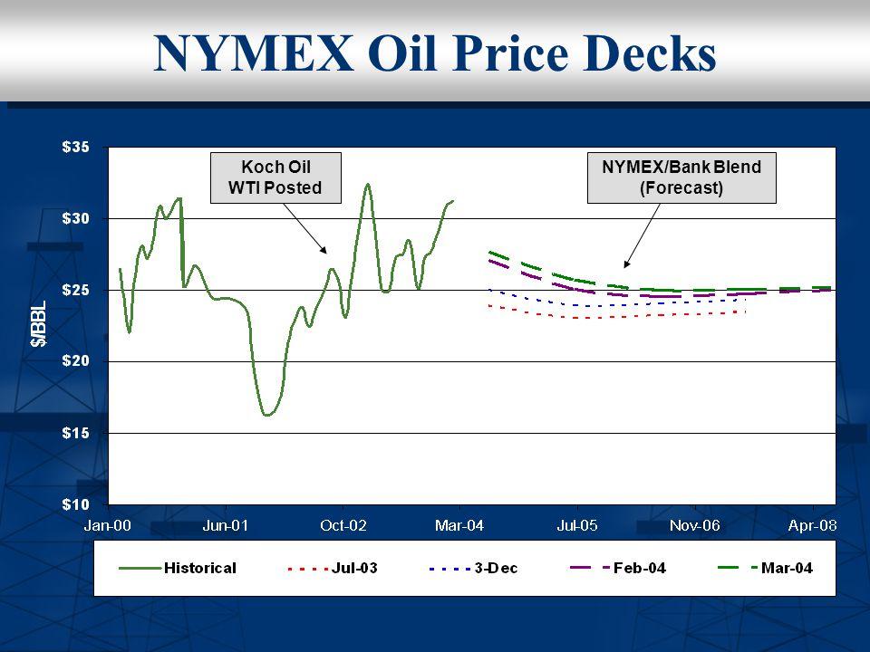 NYMEX Oil Price Decks NYMEX/Bank Blend (Forecast) Koch Oil WTI Posted
