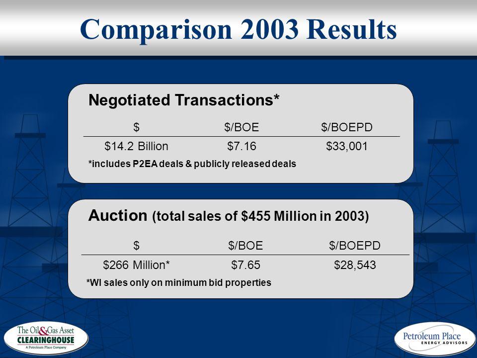 Comparison 2003 Results $$/BOE$/BOEPD $14.2 Billion$7.16$33,001 *includes P2EA deals & publicly released deals Negotiated Transactions* $$/BOE$/BOEPD $266 Million*$7.65$28,543 *WI sales only on minimum bid properties Auction (total sales of $455 Million in 2003)