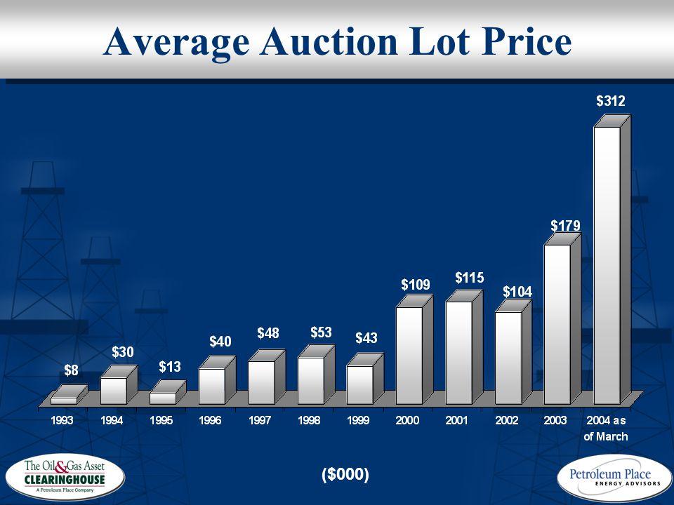 Average Auction Lot Price ($000)
