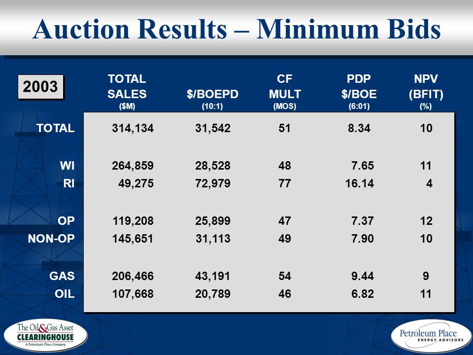 Auction Results – Minimum Bids OIL GAS NON-OP OP RI WI TOTAL 11 9 10 12 4 11 10 NPV (BFIT) (%) 6.82 9.44 7.90 7.37 16.14 7.65 8.34 PDP $/BOE (6:01) 46