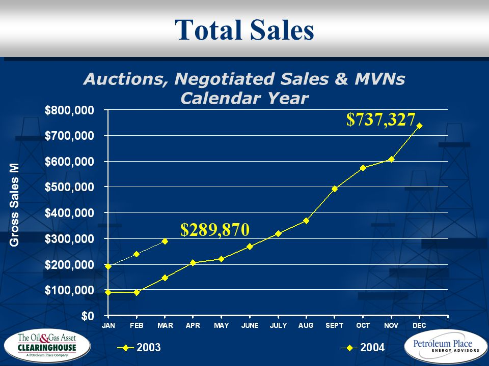 Auctions, Negotiated Sales & MVNs Calendar Year Gross Sales M Total Sales
