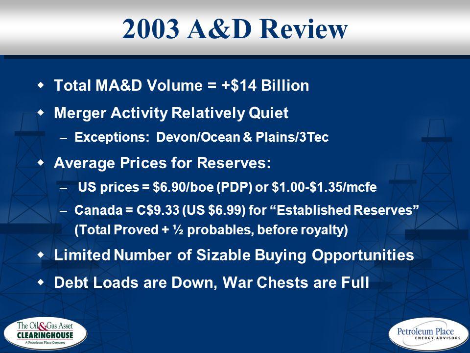 2003 A&D Review  Total MA&D Volume = +$14 Billion  Merger Activity Relatively Quiet –Exceptions: Devon/Ocean & Plains/3Tec  Average Prices for Rese