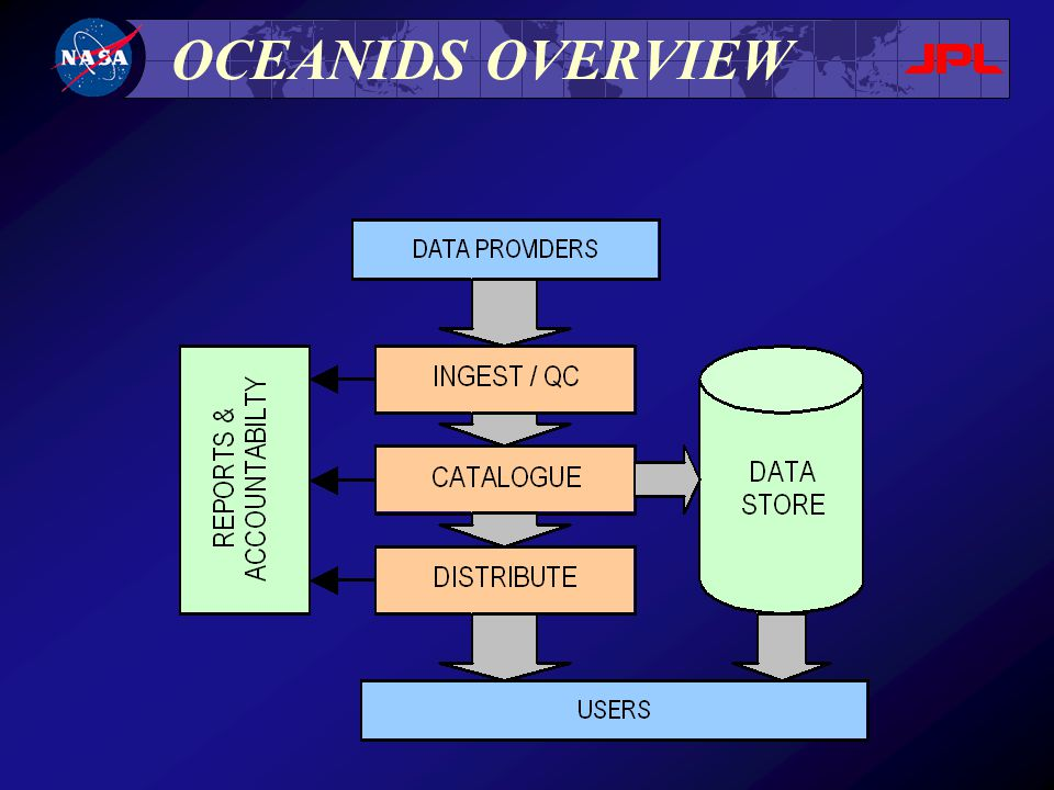 OCEANIDS OVERVIEW