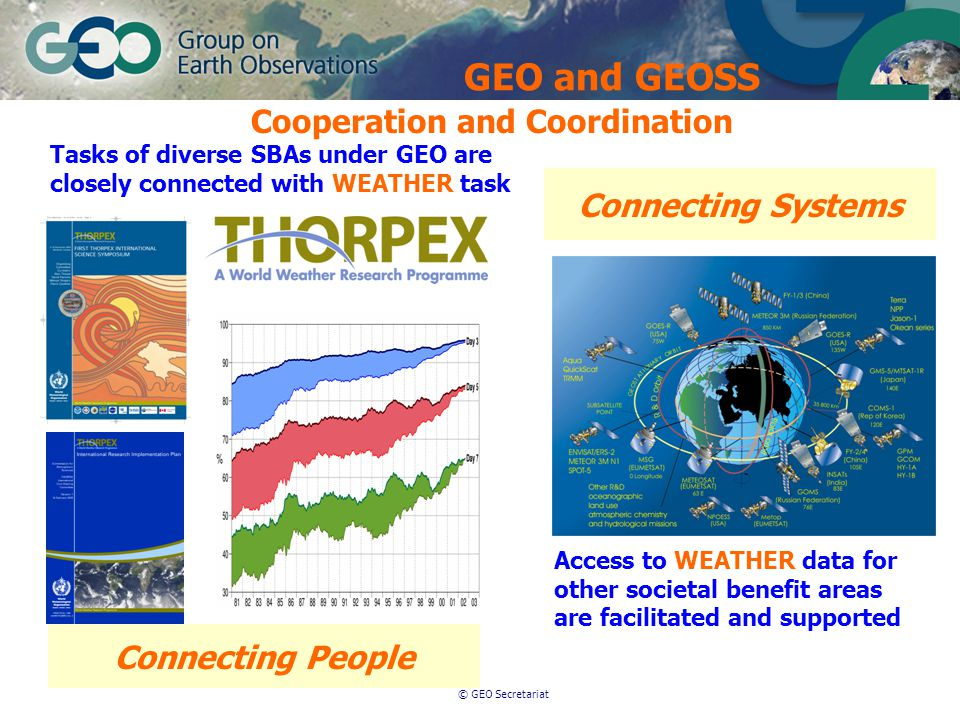 © GEO Secretariat Cooperation and Coordination Connecting Systems Connecting People Access to WEATHER data for other societal benefit areas are facilitated and supported Tasks of diverse SBAs under GEO are closely connected with WEATHER task GEO and GEOSS