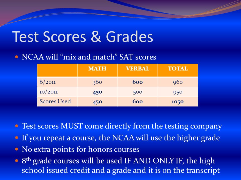 Test Scores & Grades NCAA will mix and match SAT scores Test scores MUST come directly from the testing company If you repeat a course, the NCAA will use the higher grade No extra points for honors courses 8 th grade courses will be used IF AND ONLY IF, the high school issued credit and a grade and it is on the transcript MATHVERBALTOTAL 6/2011360600960 10/2011450500950 Scores Used4506001050