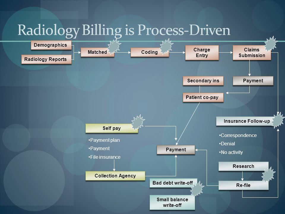 Radiology Billing is Process-Driven Demographics Radiology Reports Matched Coding Charge Entry Claims Submission Payment Secondary ins Patient co-pay Insurance Follow-up Correspondence Denial No activity Research Re-file Self pay Payment plan Payment File insurance Collection Agency Payment Bad debt write-off Small balance write-off