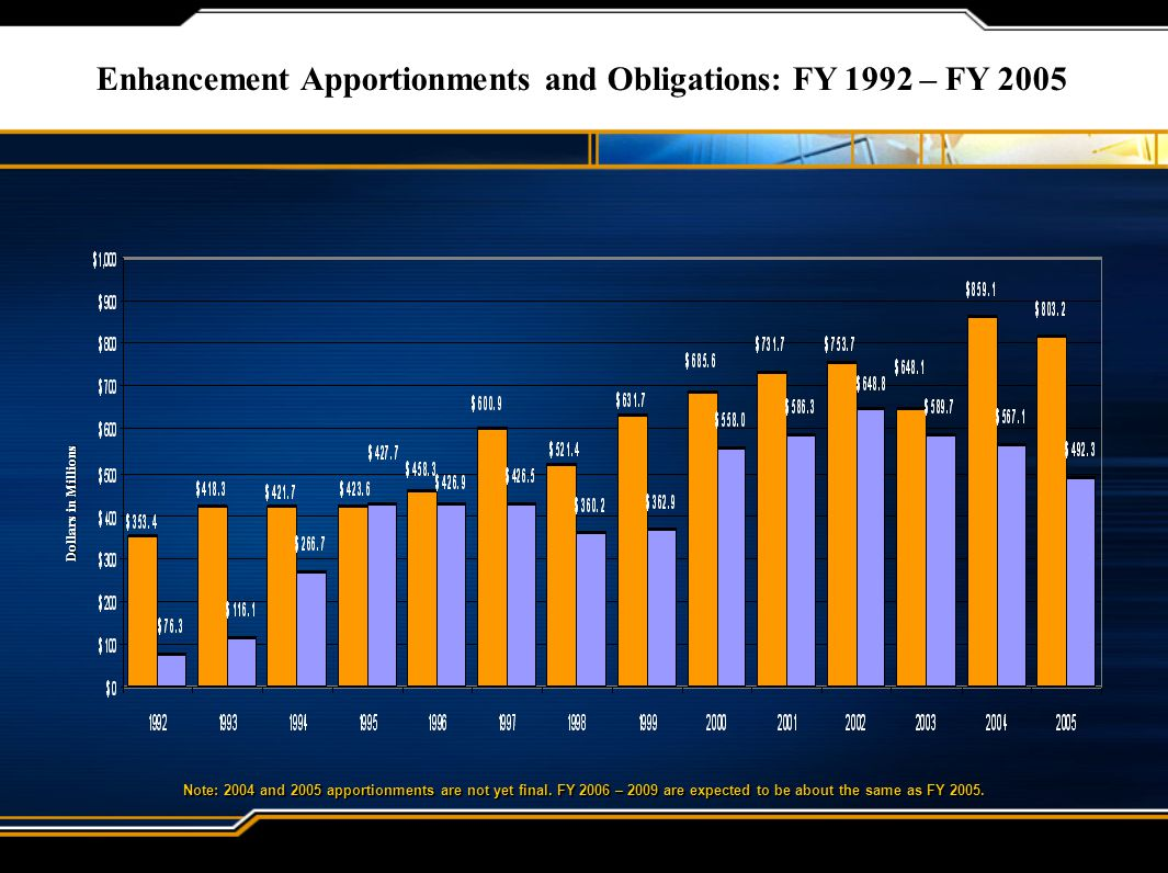 Enhancement Apportionments and Obligations: FY 1992 – FY 2005 Note: 2004 and 2005 apportionments are not yet final.