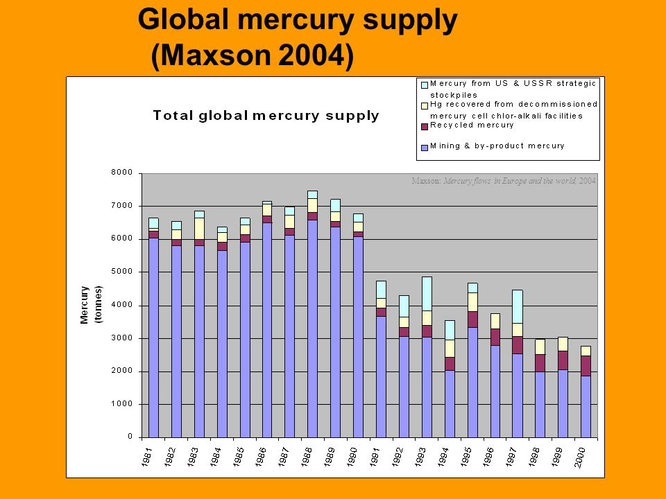 Global mercury supply (Maxson 2004) Maxson: Mercury flows in Europe and the world, 2004