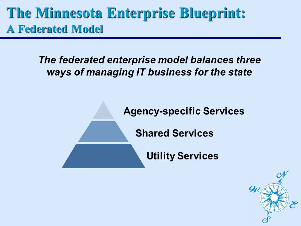 The Minnesota Enterprise Blueprint: A Federated Model The federated enterprise model balances three ways of managing IT business for the state Agency-specific Services Shared Services Utility Services