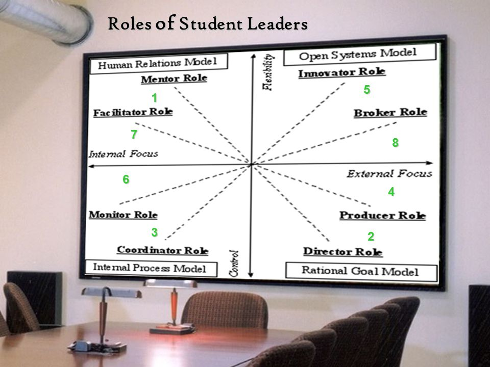 Roles of Student Leaders 1 7 6 3 5 8 4 2