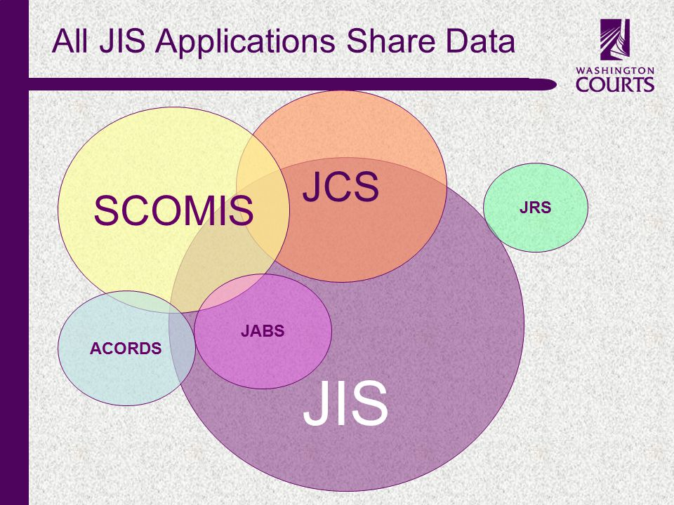 c JIS JCS SCOMIS All JIS Applications Share Data ACORDS JRS JABS