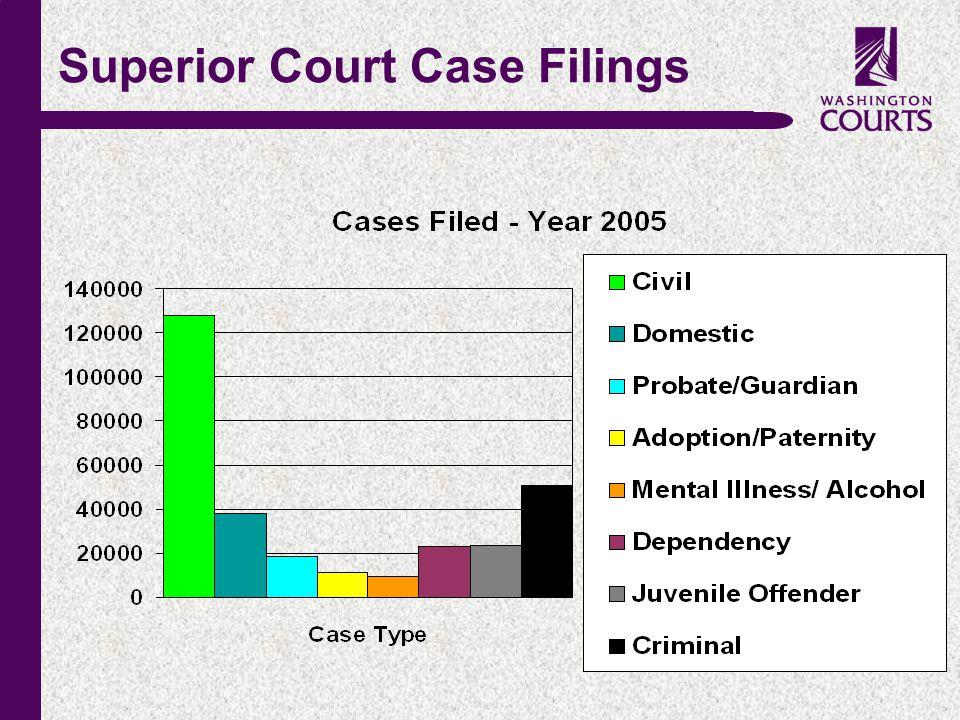 c Superior Court Case Filings