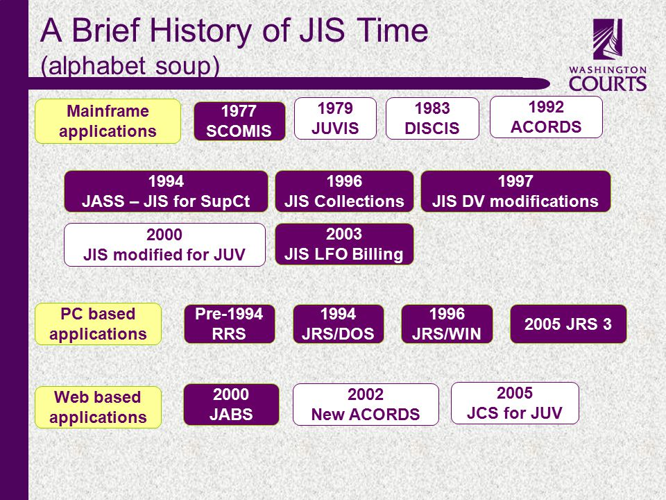 c A Brief History of JIS Time (alphabet soup) 1977 SCOMIS 1983 DISCIS 1997 JIS DV modifications 2000 JIS modified for JUV 1979 JUVIS 1992 ACORDS 1996 JIS Collections 1994 JASS – JIS for SupCt 2005 JCS for JUV 2000 JABS 2002 New ACORDS Web based applications Mainframe applications 2003 JIS LFO Billing PC based applications 1994 JRS/DOS 1996 JRS/WIN 2005 JRS 3 Pre-1994 RRS