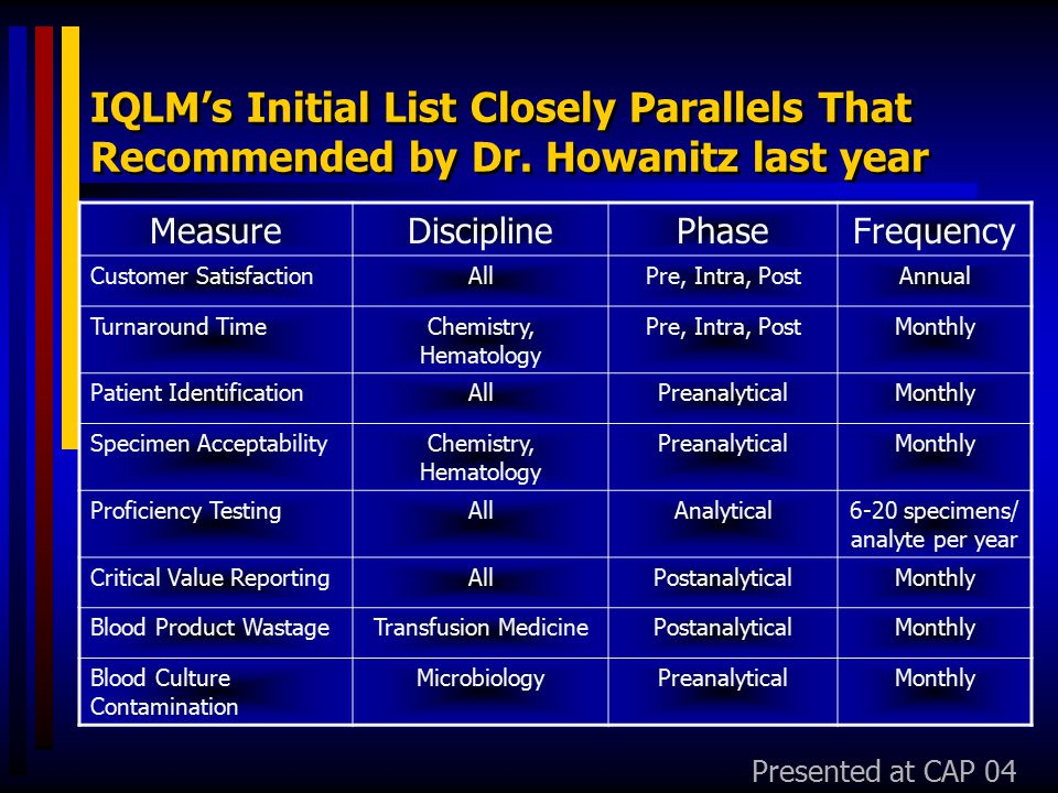 IQLM's Initial List Closely Parallels That Recommended by Dr. Howanitz last year MeasureDisciplinePhaseFrequency Customer SatisfactionAllPre, Intra, P
