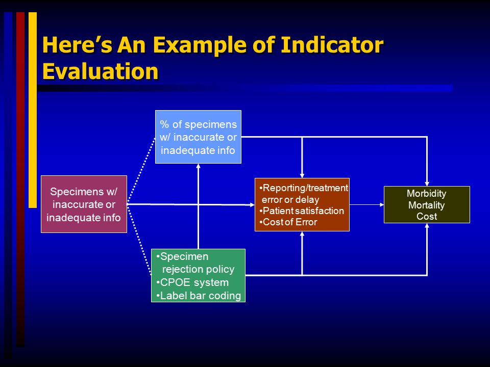 Here's An Example of Indicator Evaluation Specimens w/ inaccurate or inadequate info % of specimens w/ inaccurate or inadequate info Specimen rejectio