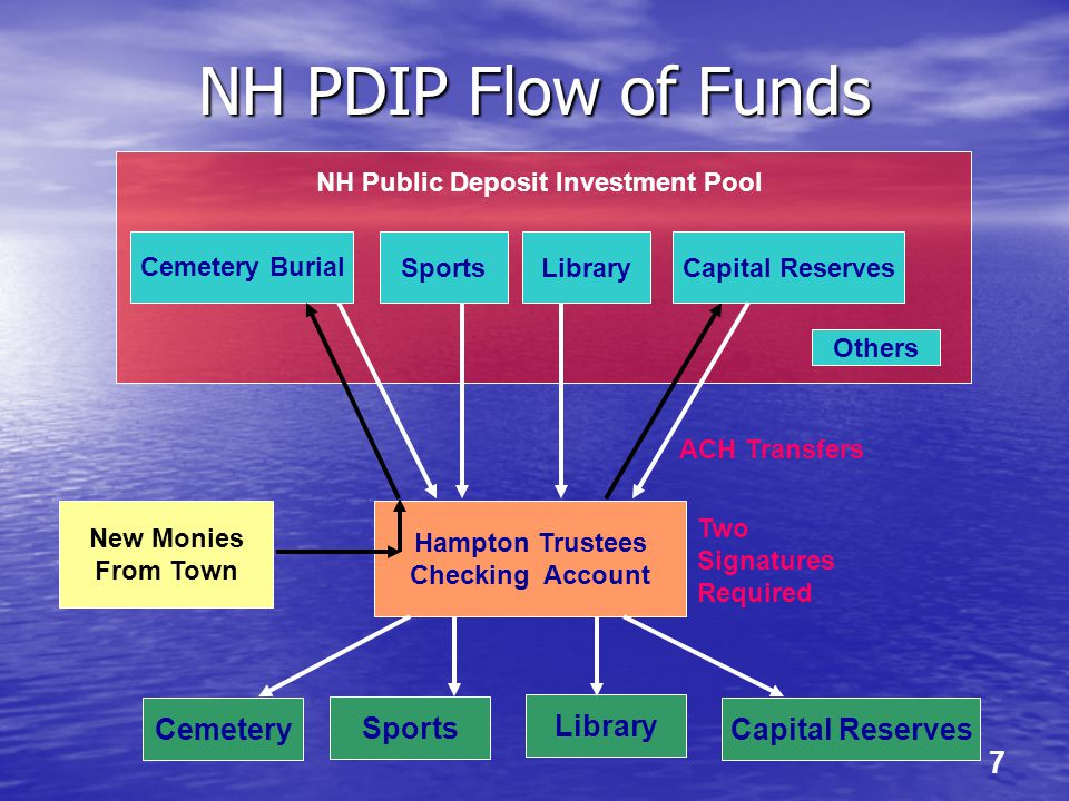 7 NH PDIP Flow of Funds Sports NH Public Deposit Investment Pool Hampton Trustees Checking Account Library Sports CemeteryCapital Reserves New Monies
