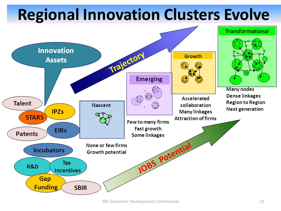 Regional Innovation Clusters Evolve Growth Transformational Nascent Emerging Trajectory None or few firms Growth potential Few to many firms Fast growth Some linkages Accelerated collaboration Many linkages Attraction of firms Many nodes Dense linkages Region to Region Next generation STARS IPZs R&D EIRs Patents Incubators JOBS Potential Innovation Assets Tax Incentives Talent Gap Funding SBIR 11WA Economic Development Commission