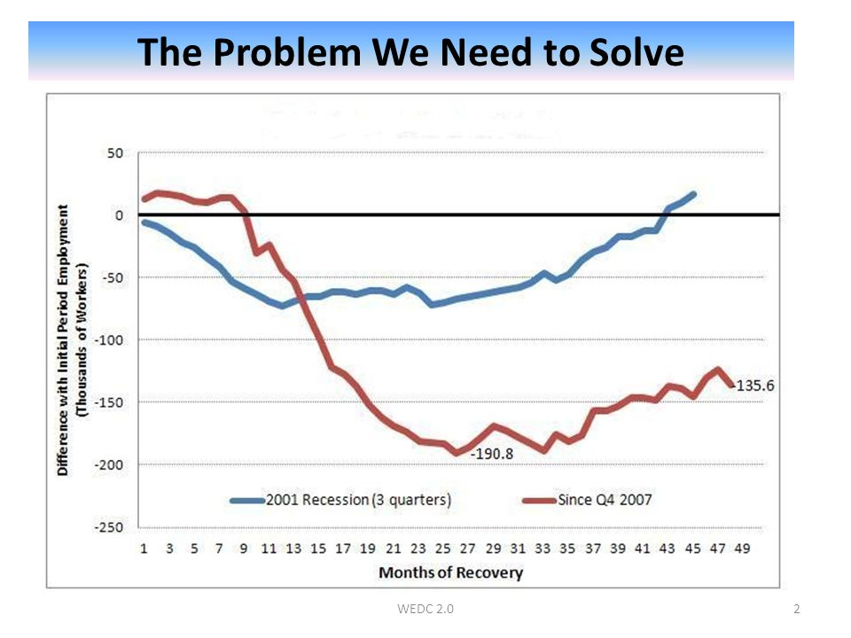 The Problem We Need to Solve 2WEDC 2.0