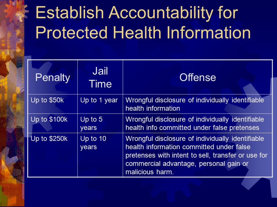 Establish Accountability for Protected Health Information Penalty Jail Time Offense Up to $50kUp to 1 yearWrongful disclosure of individually identifiable health information Up to $100kUp to 5 years Wrongful disclosure of individually identifiable health info committed under false pretenses Up to $250kUp to 10 years Wrongful disclosure of individually identifiable health information committed under false pretenses with intent to sell, transfer or use for commercial advantage, personal gain or malicious harm.