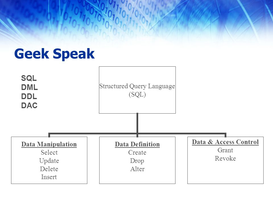 Structured Query Language (SQL) Data Manipulation Select Update Delete Insert Data Definition Create Drop Alter Data & Access Control Grant Revoke Geek Speak SQL DML DDL DAC