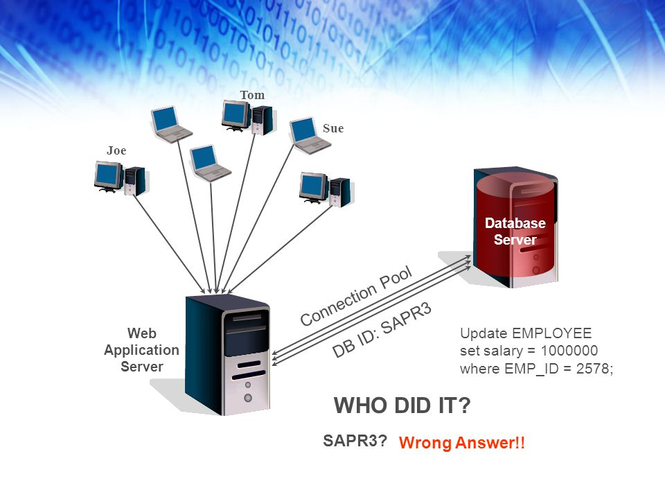 Connection Pool DB ID: SAPR3 Update EMPLOYEE set salary = 1000000 where EMP_ID = 2578; WHO DID IT? SAPR3? Wrong Answer!! Joe Tom Sue Database Server W