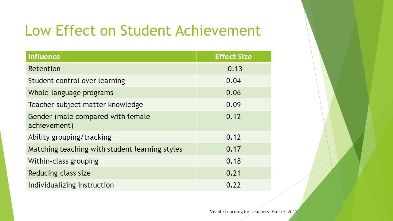 Low Effect on Student Achievement InfluenceEffect Size Retention-0.13 Student control over learning0.04 Whole-language programs0.06 Teacher subject matter knowledge0.09 Gender (male compared with female achievement) 0.12 Ability grouping/tracking0.12 Matching teaching with student learning styles0.17 Within-class grouping0.18 Reducing class size0.21 Individualizing instruction0.22 Visible Learning for Teachers; Hattie, 2012