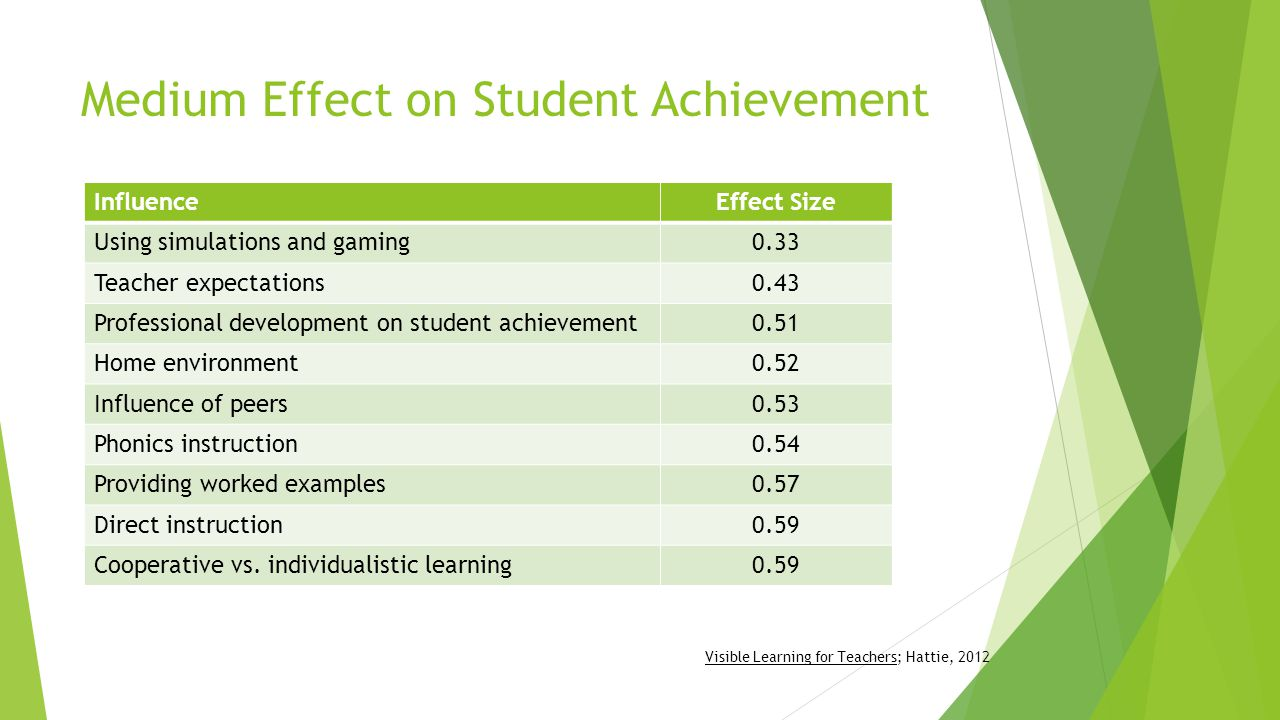 Medium Effect on Student Achievement InfluenceEffect Size Using simulations and gaming0.33 Teacher expectations0.43 Professional development on student achievement0.51 Home environment0.52 Influence of peers0.53 Phonics instruction0.54 Providing worked examples0.57 Direct instruction0.59 Cooperative vs.
