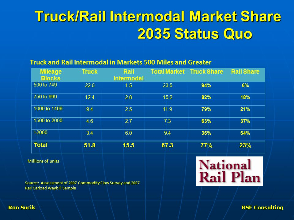 Truck/Rail Intermodal Market Share 2035 Status Quo Mileage Blocks TruckRail Intermodal Total MarketTruck ShareRail Share 500 to 749 22.01.523.594%6% 750 to 999 12.42.815.282%18% 1000 to 1499 9.42.511.979%21% 1500 to 2000 4.62.77.363%37% >2000 3.46.09.436%64% Total 51.815.567.377%23% Millions of units Source: Assessment of 2007 Commodity Flow Survey and 2007 Rail Carload Waybill Sample Truck and Rail Intermodal in Markets 500 Miles and Greater Ron SucikRSE Consulting