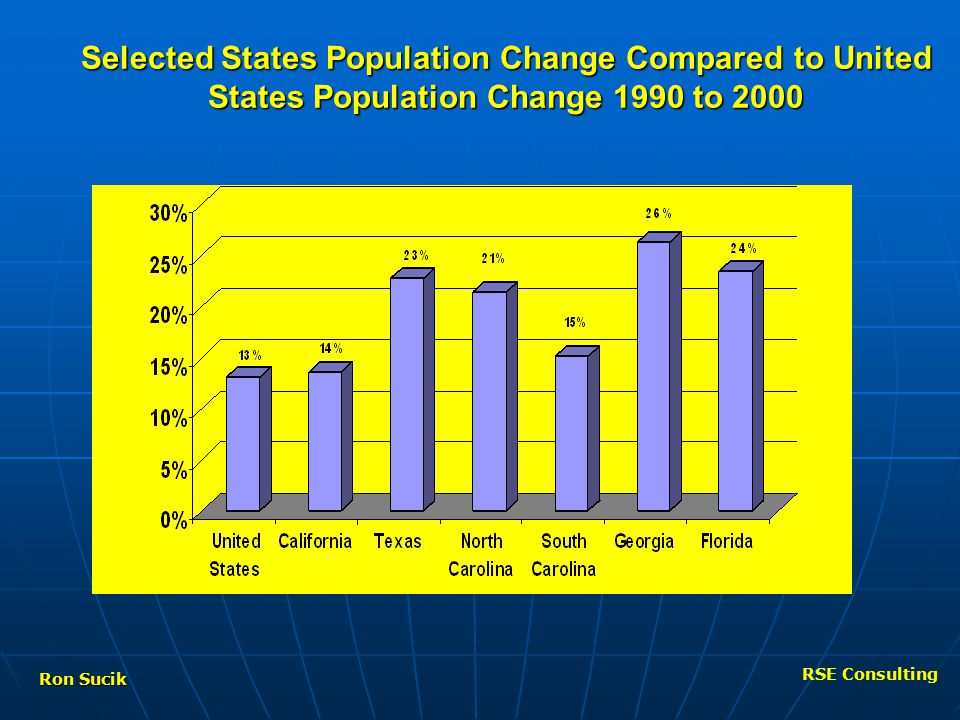 Ron Sucik Selected States Population Change Compared to United States Population Change 1990 to 2000 RSE Consulting