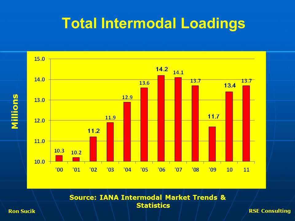 Total Intermodal Loadings Millions Source: IANA Intermodal Market Trends & Statistics Ron Sucik RSE Consulting