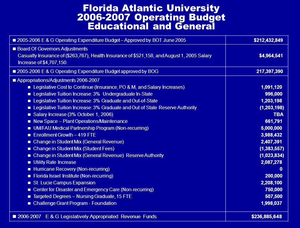 Florida Atlantic University 2006-2007 Operating Budget Educational and General 2005-2006 E & G Operating Expenditure Budget – Approved by BOT June 2005 $212,432,849 Board Of Governors Adjustments Casualty Insurance of ($263,767), Health Insurance of $521,158, and August 1, 2005 Salary Increase of $4,707,150.