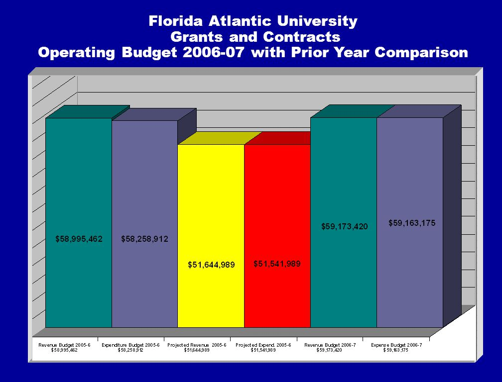 Florida Atlantic University Grants and Contracts Operating Budget 2006-07 with Prior Year Comparison