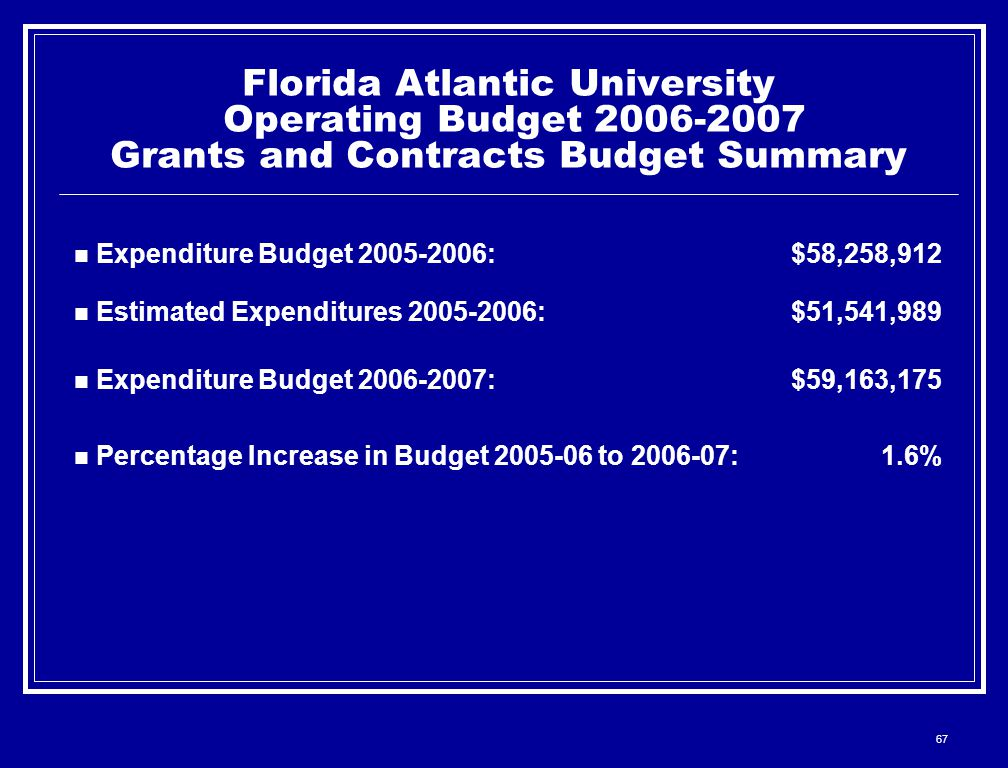 67 Florida Atlantic University Operating Budget 2006-2007 Grants and Contracts Budget Summary Expenditure Budget 2005-2006:$58,258,912 Estimated Expenditures 2005-2006:$51,541,989 Expenditure Budget 2006-2007:$59,163,175 Percentage Increase in Budget 2005-06 to 2006-07:1.6%