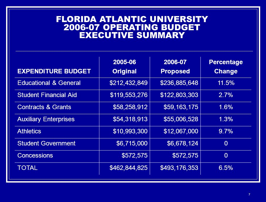 7 FLORIDA ATLANTIC UNIVERSITY 2006-07 OPERATING BUDGET EXECUTIVE SUMMARY EXPENDITURE BUDGET 2005-06 Original 2006-07 Proposed Percentage Change Educational & General$212,432,849$236,885,64811.5% Student Financial Aid$119,553,276$122,803,3032.7% Contracts & Grants$58,258,912$59,163,1751.6% Auxiliary Enterprises$54,318,913$55,006,5281.3% Athletics$10,993,300$12,067,0009.7% Student Government$6,715,000$6,678,1240 Concessions$572,575 0 TOTAL$462,844,825$493,176,3536.5%