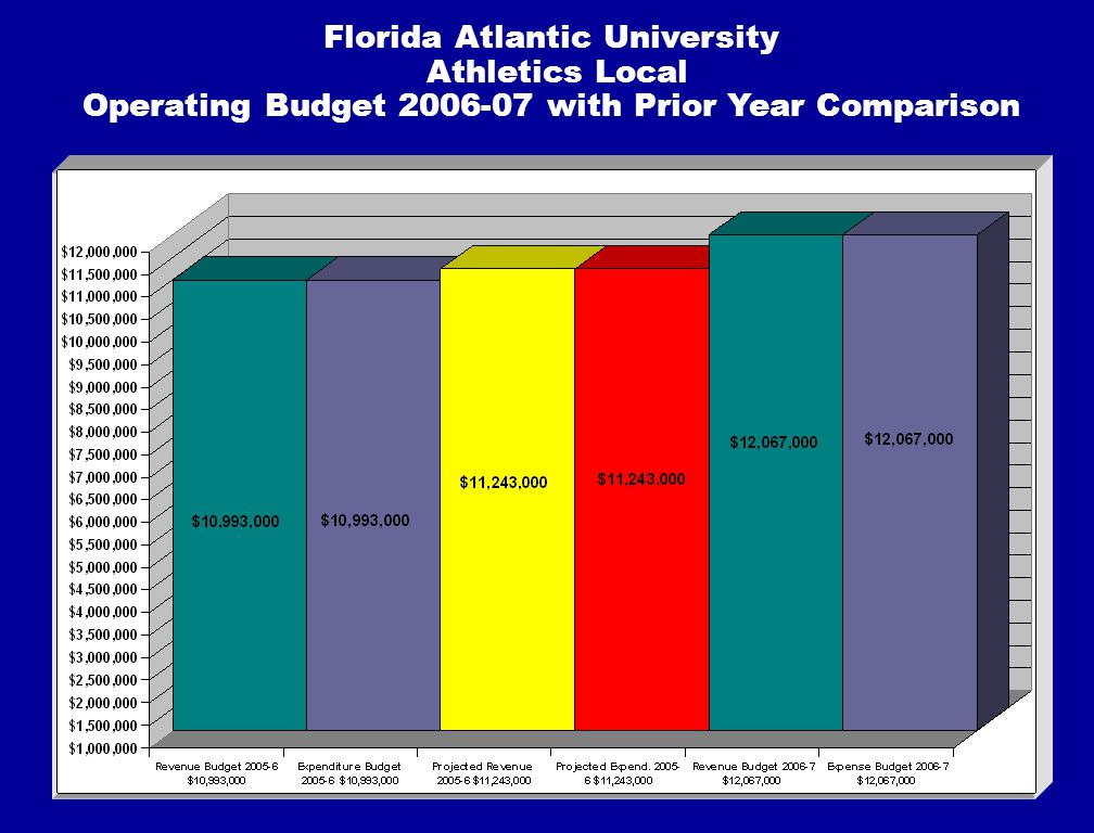Florida Atlantic University Athletics Local Operating Budget 2006-07 with Prior Year Comparison