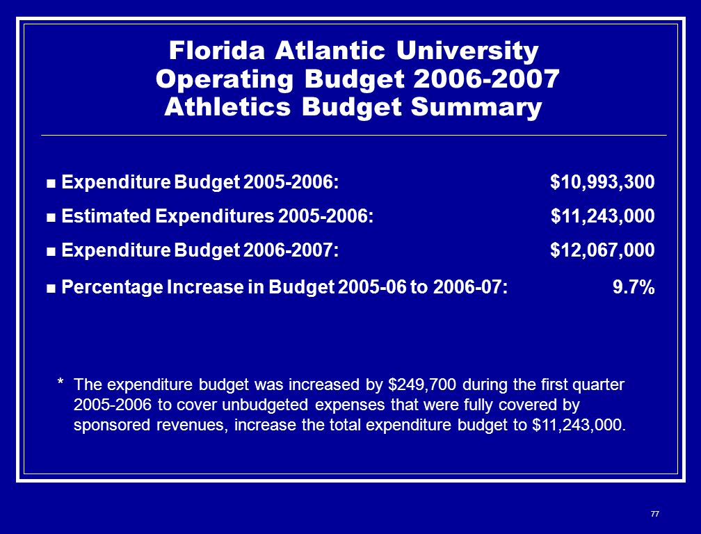 77 Florida Atlantic University Operating Budget 2006-2007 Athletics Budget Summary Expenditure Budget 2005-2006:$10,993,300 Estimated Expenditures 2005-2006:$11,243,000 Expenditure Budget 2006-2007:$12,067,000 Percentage Increase in Budget 2005-06 to 2006-07:9.7% * The expenditure budget was increased by $249,700 during the first quarter 2005-2006 to cover unbudgeted expenses that were fully covered by sponsored revenues, increase the total expenditure budget to $11,243,000.