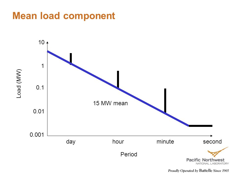 Mean load component dayhourminute 0.01 0.1 1 10 0.001 second Period Load (MW) 15 MW mean