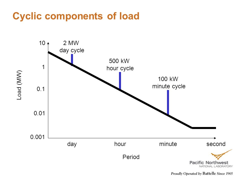 Cyclic components of load dayhourminute 0.01 0.1 1 10 0.001 second Load (MW) 500 kW hour cycle 2 MW day cycle 100 kW minute cycle Period