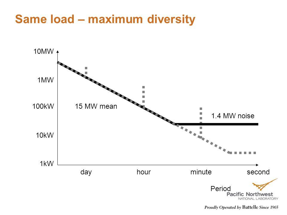 Same load – maximum diversity dayhourminute 10kW 100kW 1MW 10MW 1kW second 15 MW mean 1.4 MW noise Period