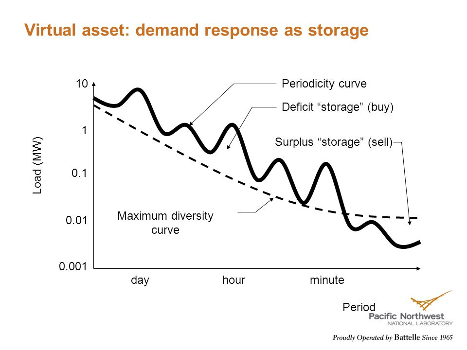 Virtual asset: demand response as storage dayhourminute 0.01 0.1 1 10 0.001 Load (MW) Period Maximum diversity curve Periodicity curve Deficit storage (buy) Surplus storage (sell)