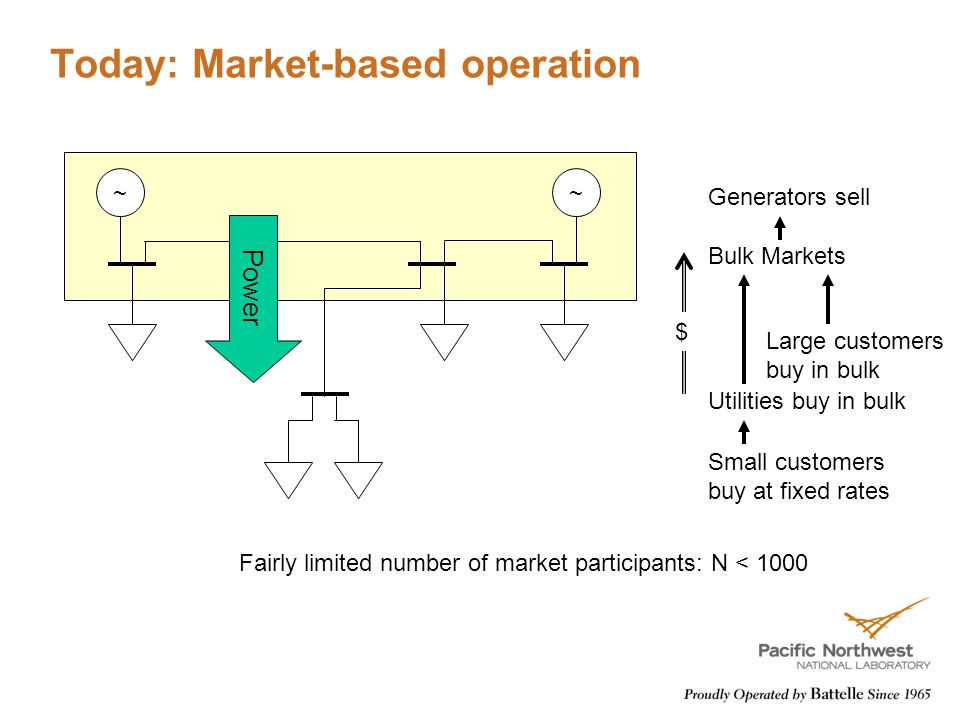 Today: Market-based operation ~~ Bulk Markets Generators sell Large customers buy in bulk Utilities buy in bulk Small customers buy at fixed rates $ Fairly limited number of market participants: N < 1000 Power