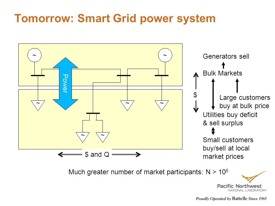 Tomorrow: Smart Grid power system ~ ~~~ ~ ~~ $ and Q Much greater number of market participants: N > 10 6 Bulk Markets Generators sell Utilities buy deficit & sell surplus Small customers buy/sell at local market prices $ Large customers buy at bulk price Power