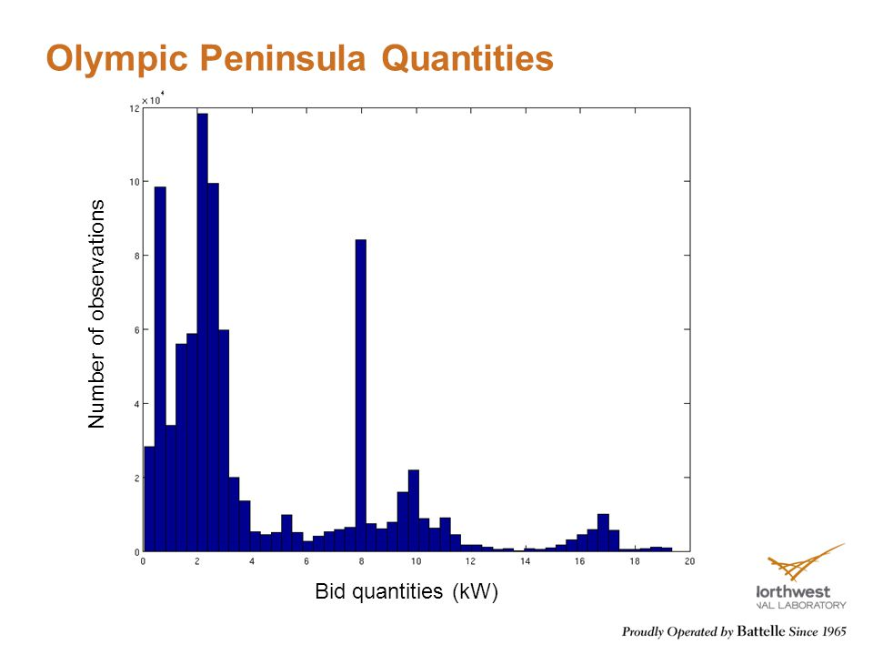 Olympic Peninsula Quantities Bid quantities (kW) Number of observations