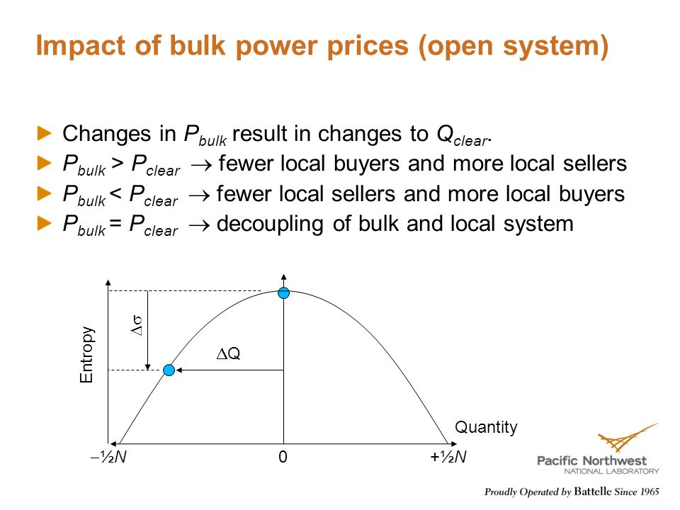 Impact of bulk power prices (open system) Changes in P bulk result in changes to Q clear.