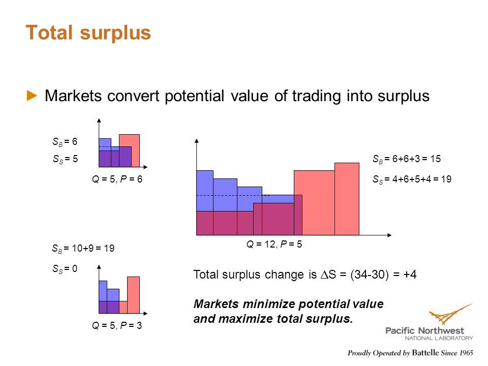 Total surplus Markets convert potential value of trading into surplus S B = 6 S S = 5 S B = 10+9 = 19 S S = 0 Q = 5, P = 6 Q = 5, P = 3 Q = 12, P = 5 S B = 6+6+3 = 15 S S = 4+6+5+4 = 19 Total surplus change is  S = (34-30) = +4 Markets minimize potential value and maximize total surplus.