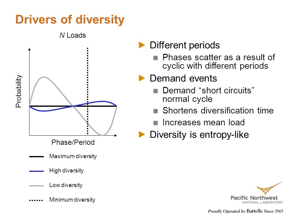 Drivers of diversity Phase/Period Probability Maximum diversity High diversity Low diversity Minimum diversity N Loads Different periods Phases scatter as a result of cyclic with different periods Demand events Demand short circuits normal cycle Shortens diversification time Increases mean load Diversity is entropy-like